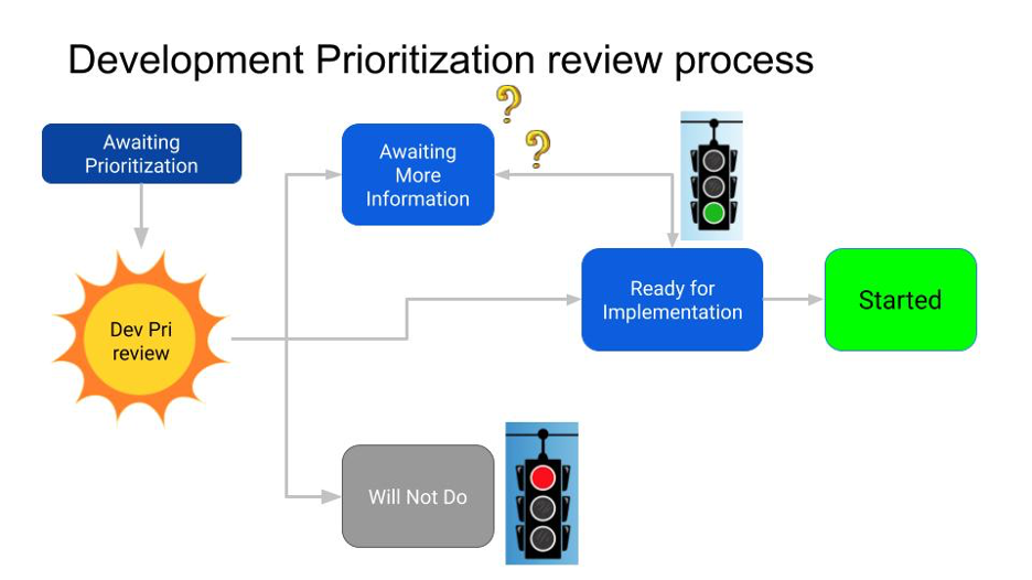 Infographic showing the development prioritization review process