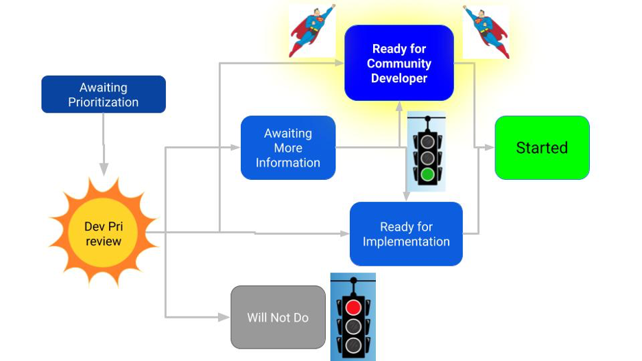 Infographic highlighting the ready for community developer queue in the development prioritization workflow