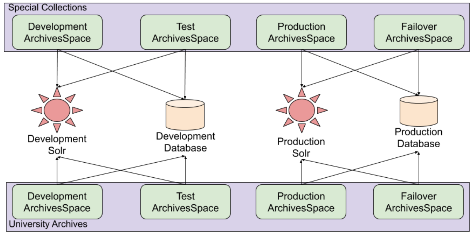 Image representing the different servers and hosted instances of ArchivesSpace across Special Collections and University Archives