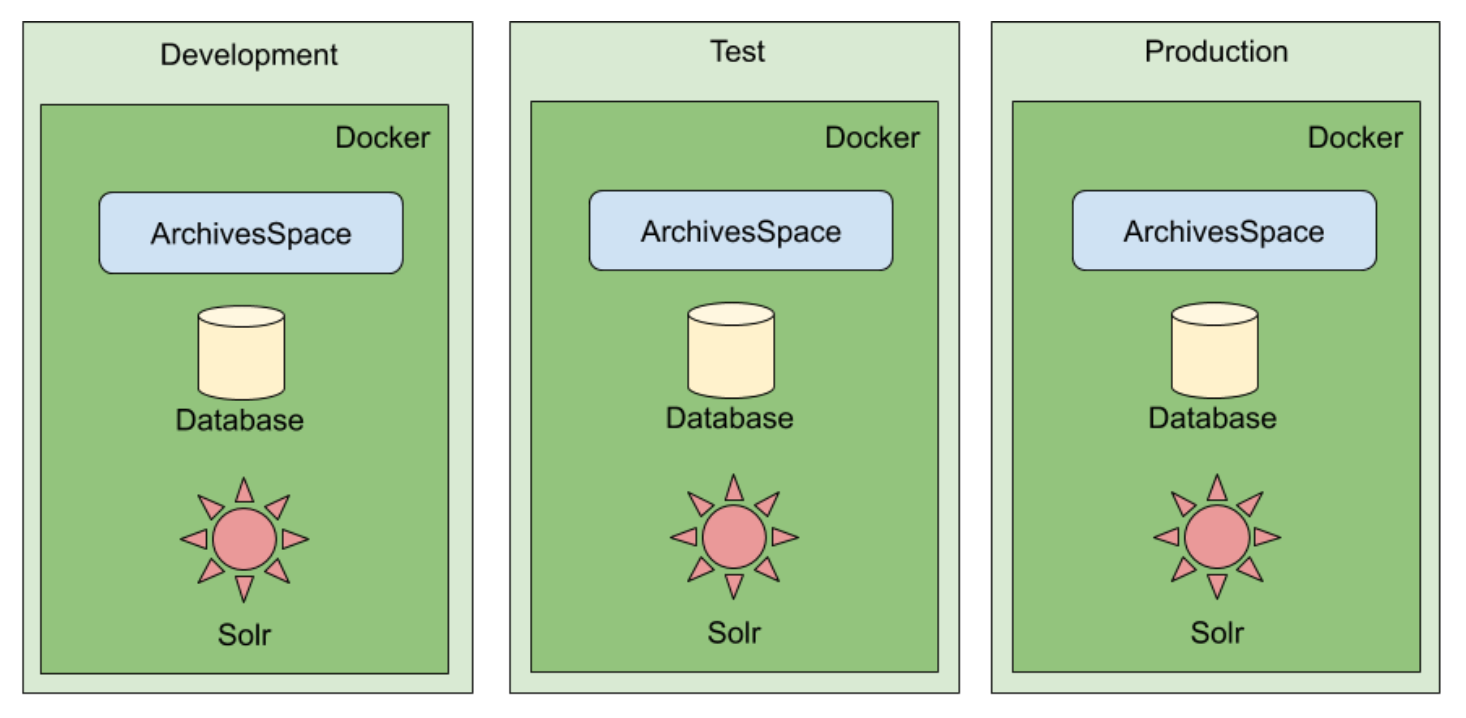 Image representing the unified server environment for ArchivesSpace for development, testing and production.
