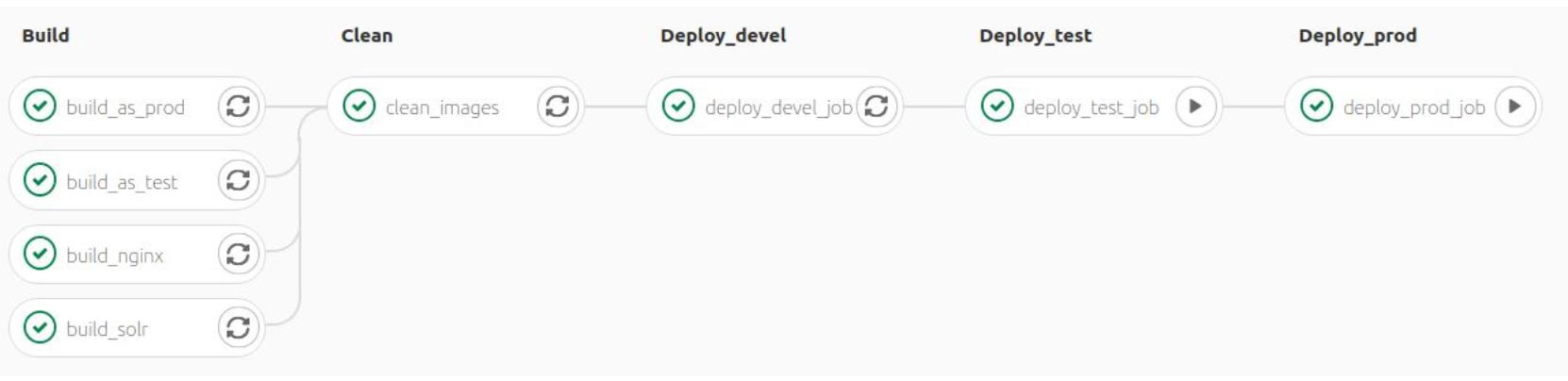 GitLab CI/CD deployment workflow